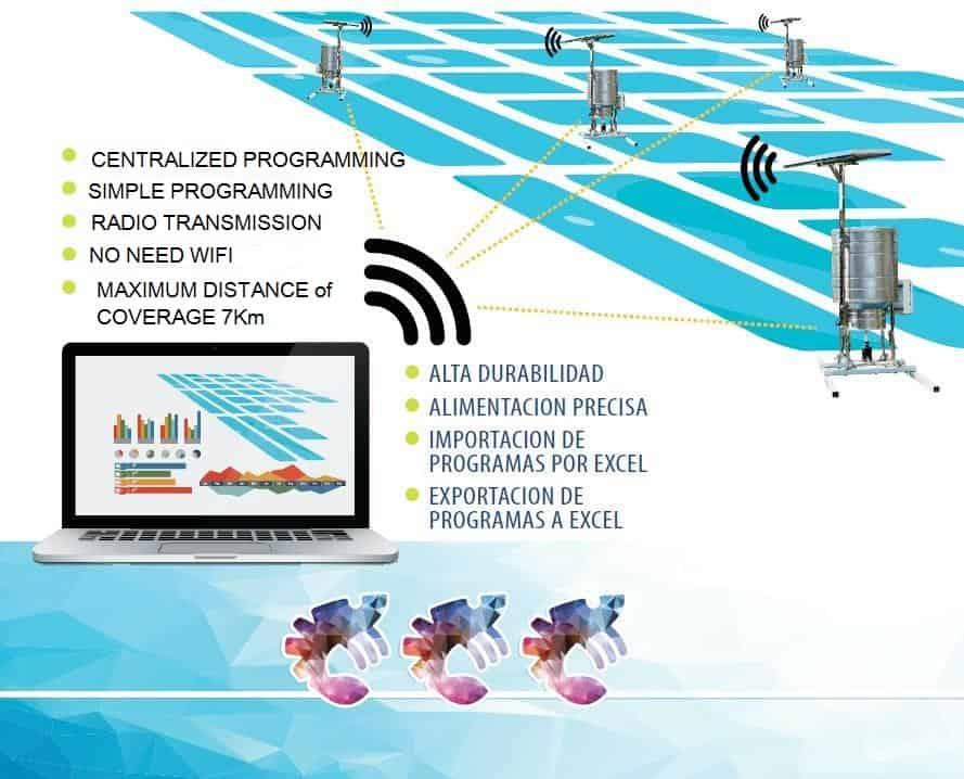 RF 1 - RF CENTRAL MANAGING SYSTEM